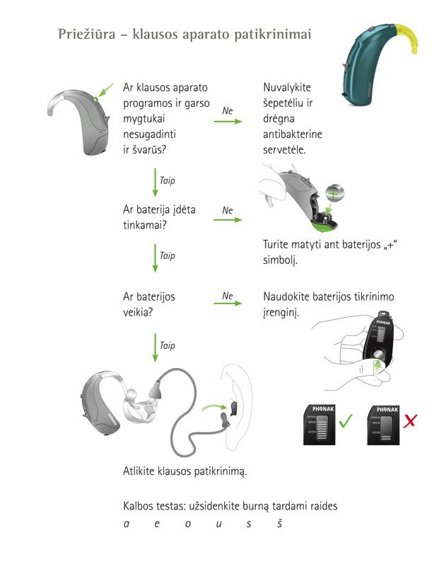 Prieziura klausos aparato patikrinimai